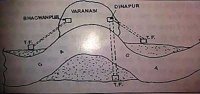 गंगा नदी - तीन-ढाल के सिद्धान्त को नहीं समझना, गंगा-प्रदूषण की सबसे बड़ी समस्या है